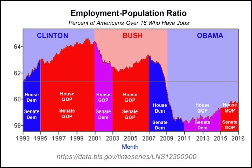 employment-population-clinton-bush-obama