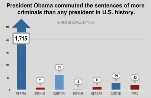 obama-commutations