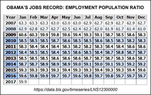 obamas-jobs-record