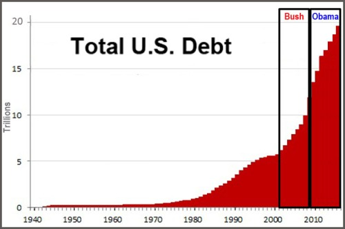 1942 to 2016 US Debt