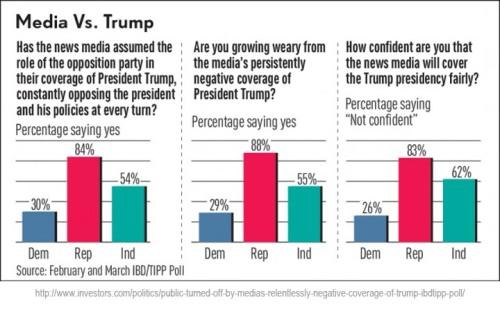 2017_03 04 Media v Trump POLL