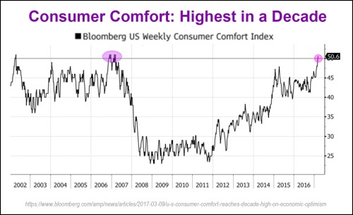 2017_03 Consumer comfort highest in decade