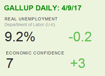 2017_04 09 GALLUP economic daily