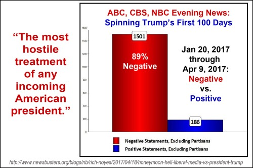 2017_04 15 MSM Trump 100 days