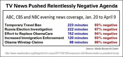 2017_04 15 MSM Trump issues coverage