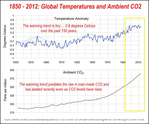 1850-2012 Global temps and CO2