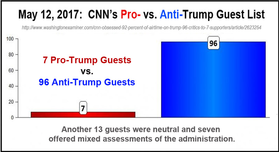 CNN trump and anti-trump guest list
