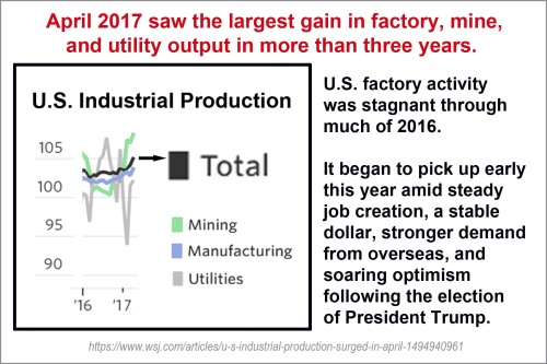 2017_05 Industrial Output up