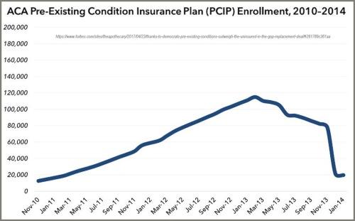 PCIP enrollment