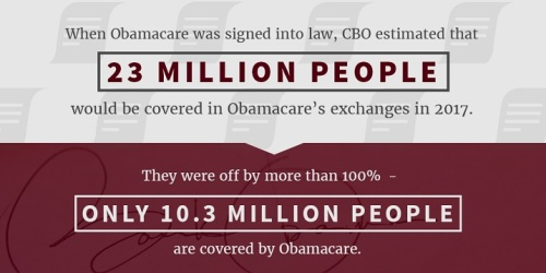 2017 Obamacare off by 100 percent