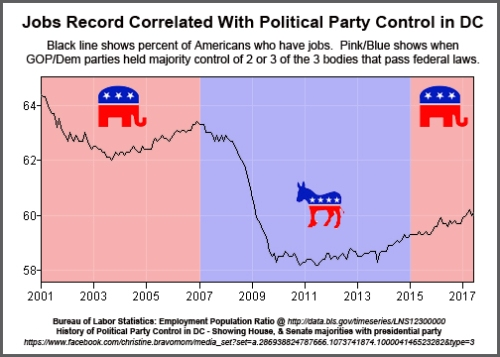 2001-2017 Jobs and Party Control