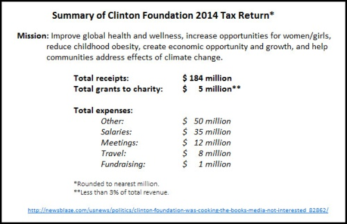 2014 Summary of Clinton Foundation tax return