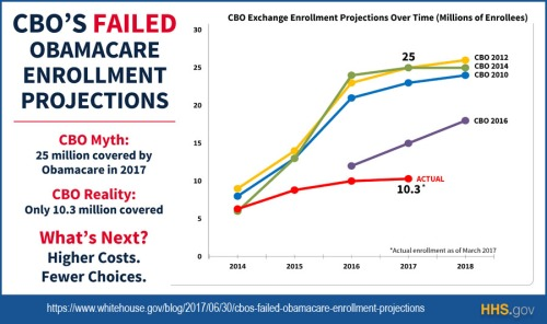 2017_07 Obamacare CBO failed projections