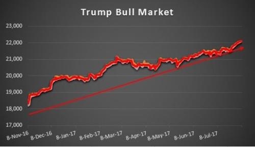 2017_08 Trump Bull Market