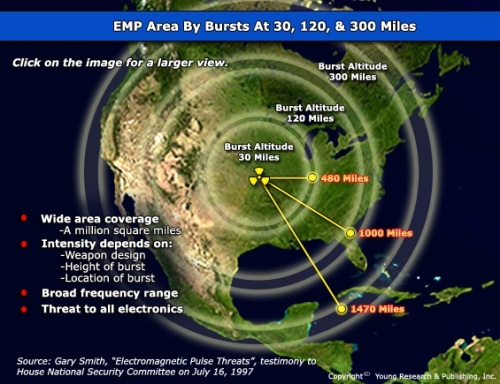 EMP area by bursts