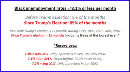 2017 Black unemployment since Trump's election
