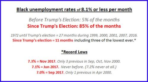 2017 Black unemployment since Trump's election