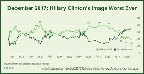 2017_12 Hilary Clinton GALLUP