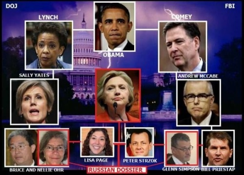 2018_01 Russian Dossier family tree