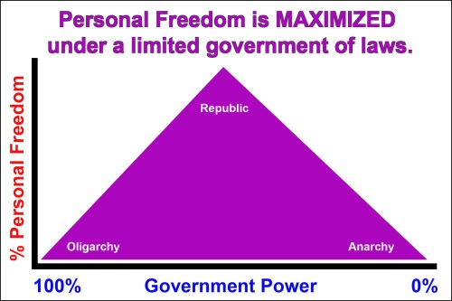 2018_03 Personal freedom is maximized