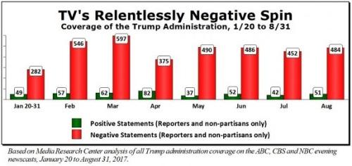 2017_08 31 TV's relentlessly negative spin