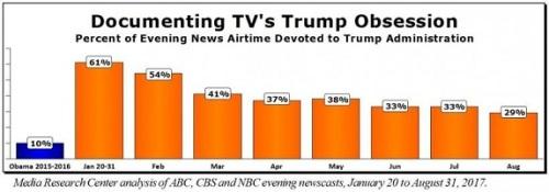 2017_08 TVs Trump Obsession