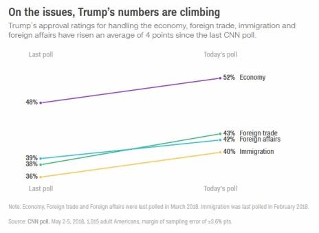 2018_05 05 CNN poll Trump's up