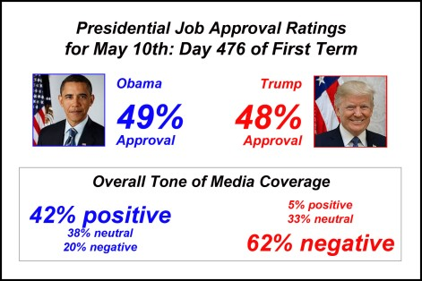 2018_05 10 Day 476 approvals + media