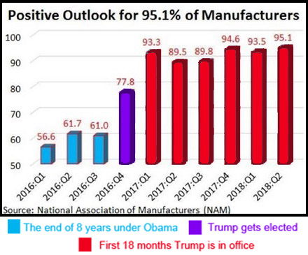 2018_06 Manufacturer optimism graph