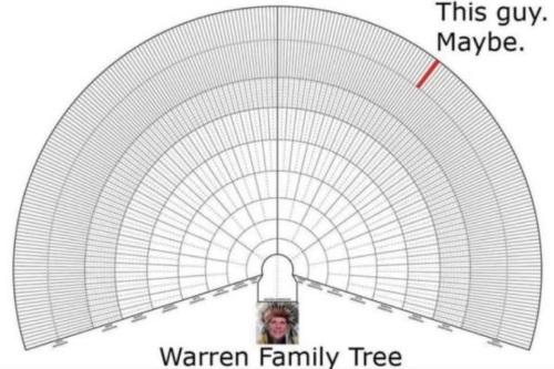 2018_10 17 Warren Family Tree