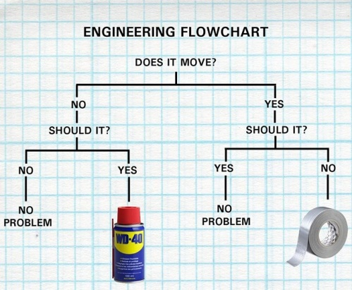 2018_10 19 Engineering Flow Chart