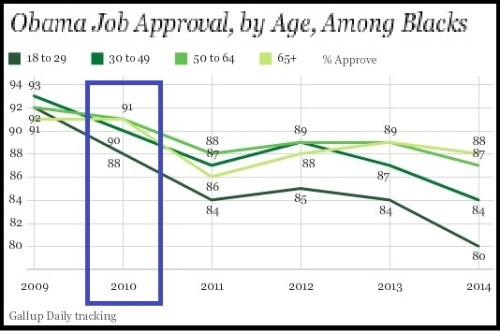 2008-2014 Gallup Obama Black Approvals