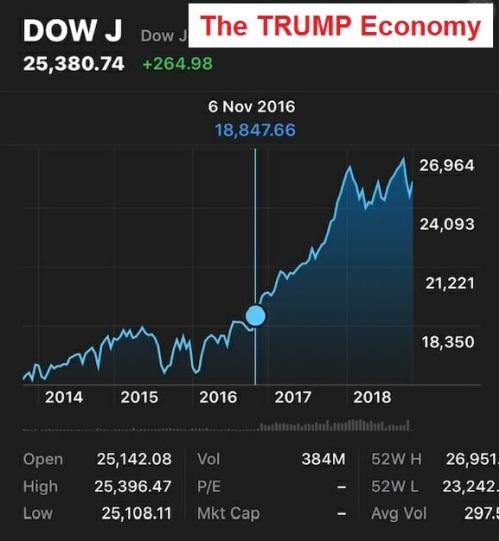 2018_11 Trump Economy