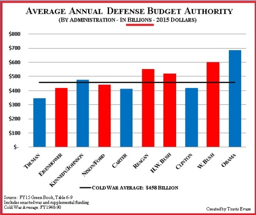 2015 Avg annual defense budget