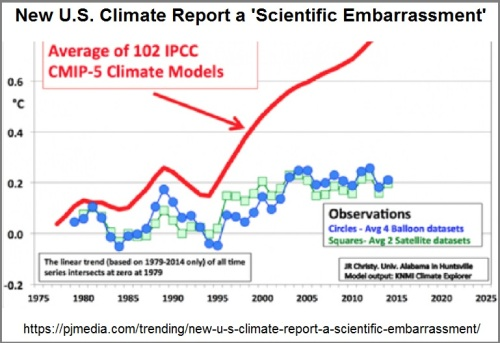 2018_11 29 Climate report embarrassing