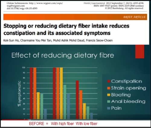 2018_12 24 Reducing fiber reduces constipation
