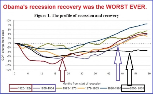 2008 Worst recession recovery