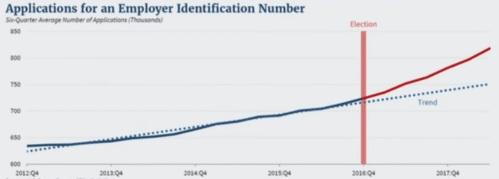 2012-2017 Apps for EIN