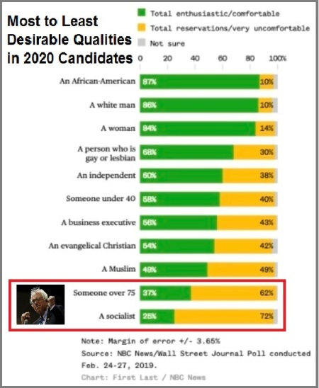 2019_02 27 NBC poll 2020 qualities