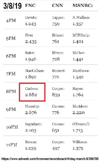 2019_03 08 Carlson ratings