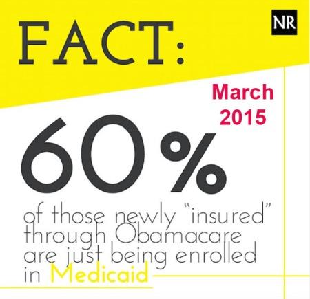 OBAMACARE 2015_03 60% enrolled in Medicaid