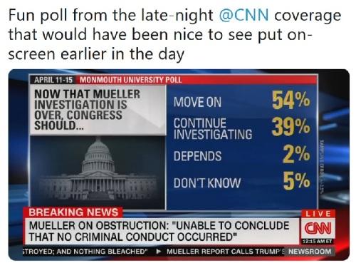 2019_04 18 CNN poll Mueller