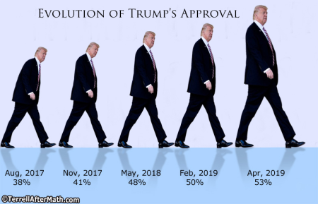 2019_04 Trump approval by Terrell