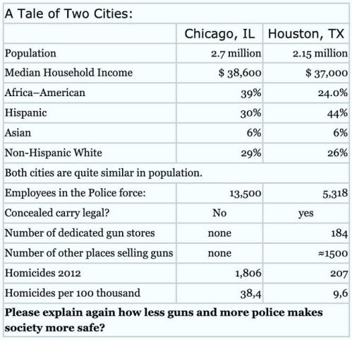 GUNS tale of 2 cities