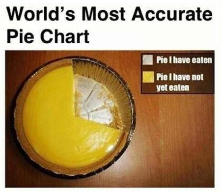 MATH Pie Chart