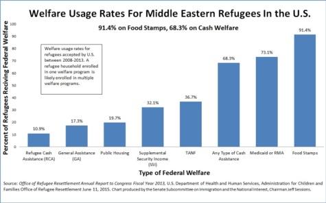 Muslim refugees and welfare