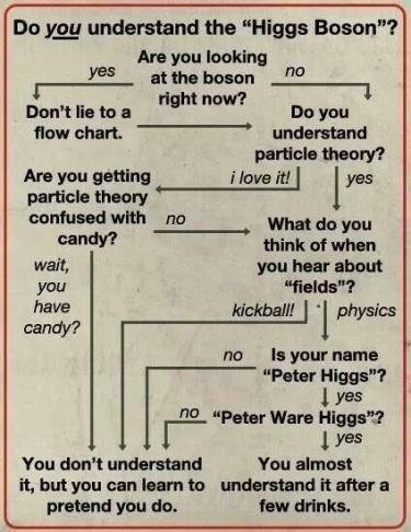 SCIENCE Higgs Boson flow chart