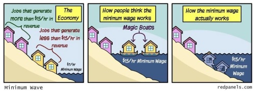 How minimum wage works