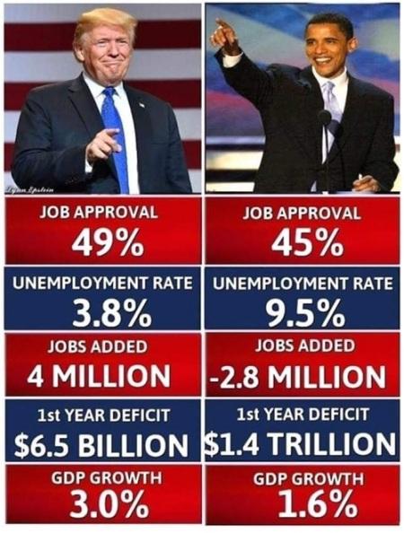 Trump v Obama economy