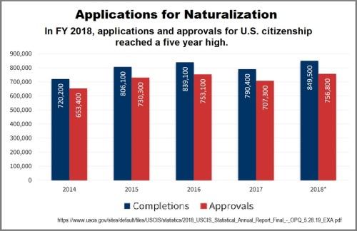 applications naturalization